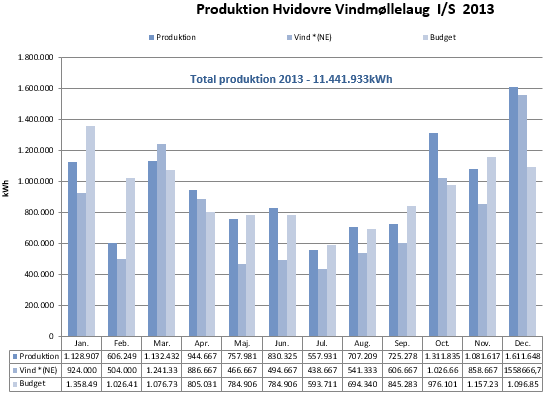 prod-total-2013